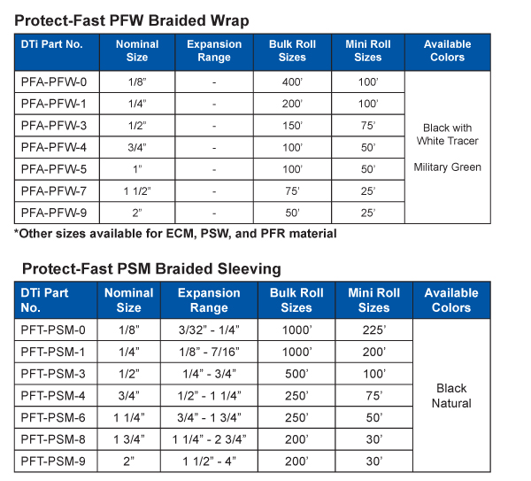 Protect-Fast™: Braided Sleeving Telecommunications