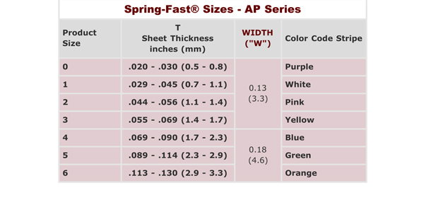 "Spring-Fast® Grommet Edging: The ""AP"" Series"