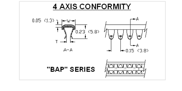 "Spring-Fast® Grommet Edging: The ""BAP"" Series"